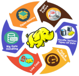 Big Data Hadoop & Spark Training
