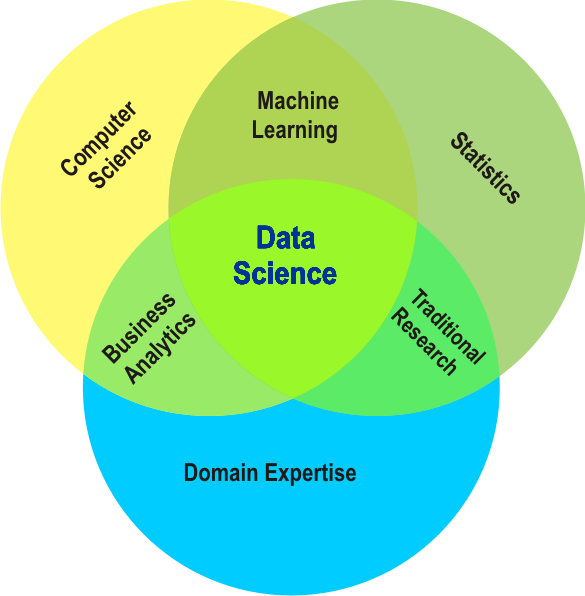 Data Science Course In Pune Big Data Analytics Courses In Pune